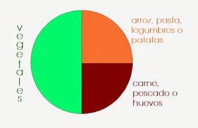 perfil-comidas