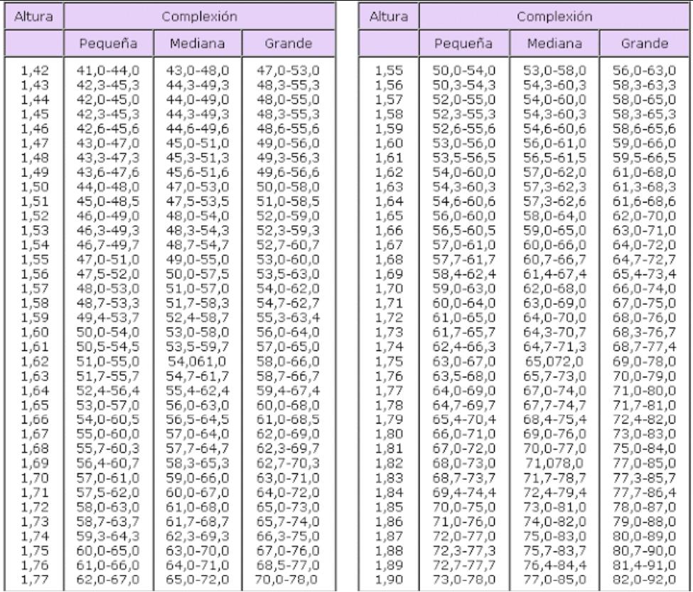 tabla-pesos-medidas